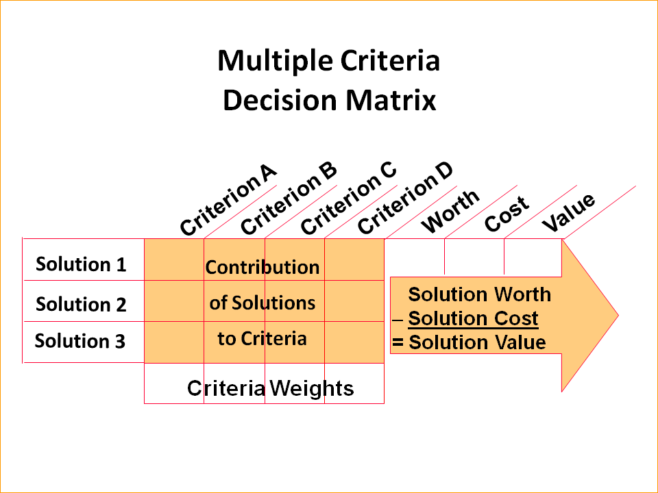 Nature Of Decision Making