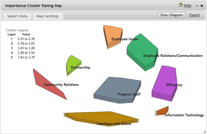 Importance Cluster Rating Map