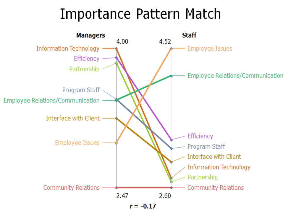 Managers vs. Staff Importance Pattern Match-