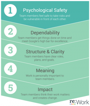 Google identifies the five traits of high performing teams